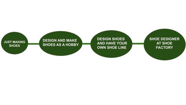 footwear designer work graph